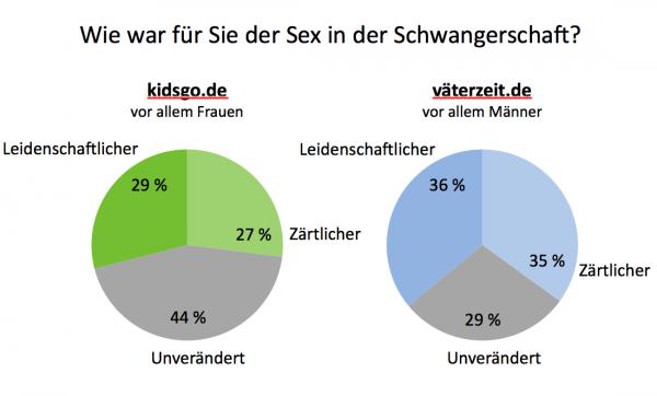 Umfrage sexualität